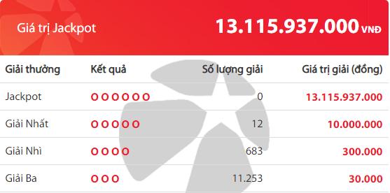Kết quả xổ số Vietlott hôm nay 14/6/2019: Tìm chủ nhân cho giải Jackpot hơn 13 tỷ đồng - Ảnh 2