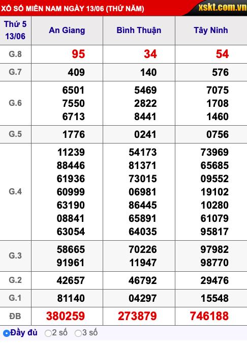 Kết quả xổ số miền Nam ngày 14/6/2019 - Ảnh 3