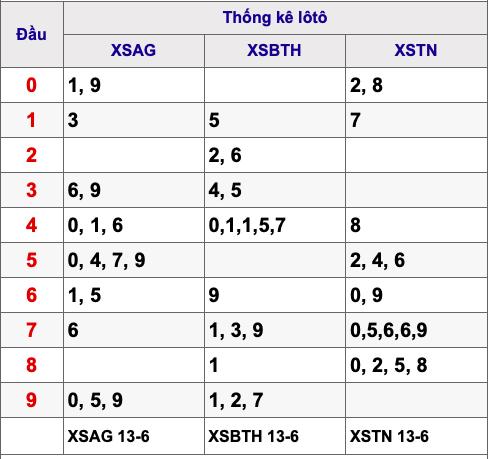 Kết quả xổ số miền Nam ngày 14/6/2019 - Ảnh 4