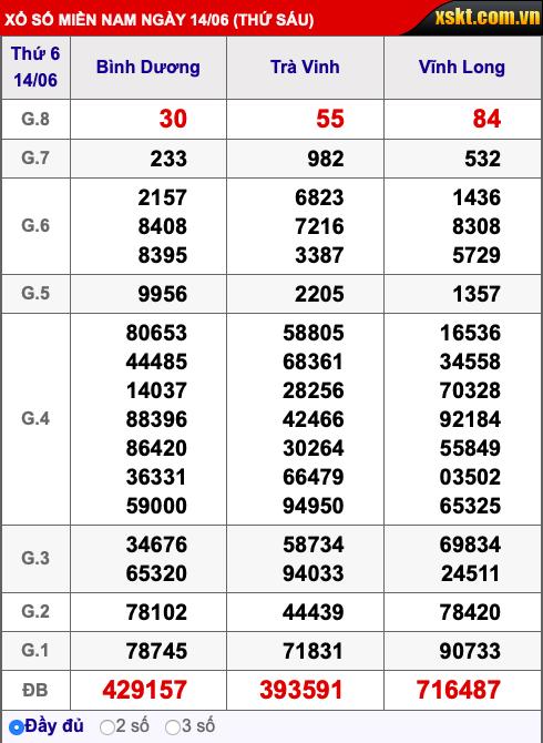Kết quả xổ số miền Nam ngày 14/6/2019 - Ảnh 1