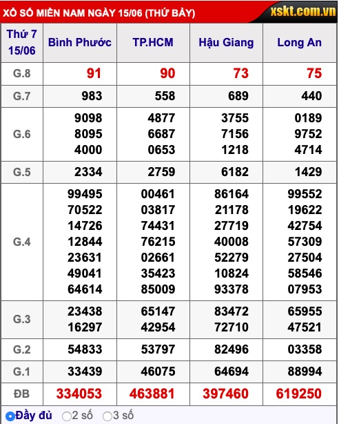 Kết quả xổ số miền Nam ngày 15/6/2019 - Ảnh 1