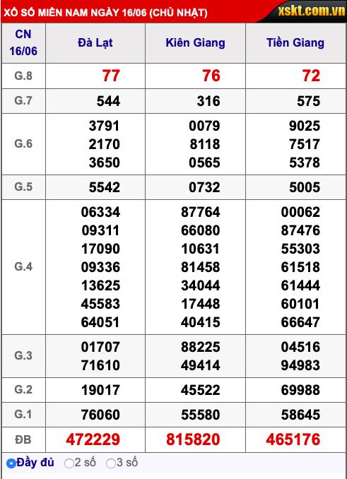 Kết quả xổ số miền Nam ngày 16/6/2019 - Ảnh 1