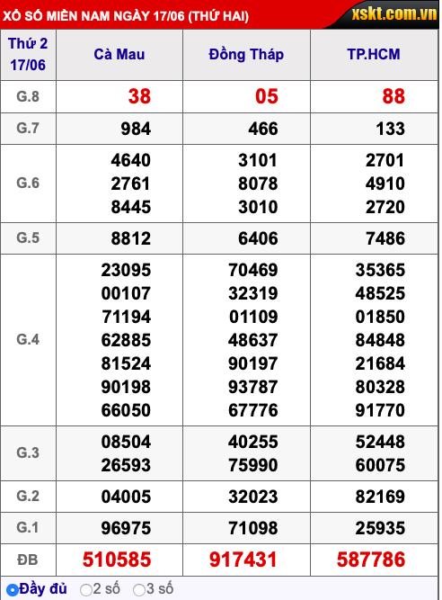 Kết quả xổ số miền Nam ngày 18/6/2019 - Ảnh 3