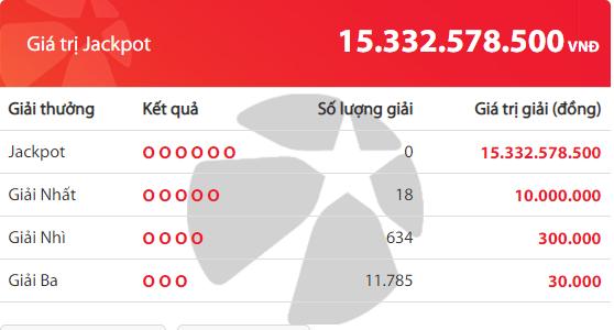 Kết quả xổ số Vietlott hôm nay 19/6/2019: Jackpot hơn 15 tỷ đồng sẽ về tay ai? - Ảnh 2
