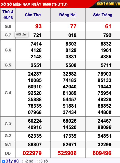 Kết quả xổ số miền Nam ngày 20/6/2019 - Ảnh 4