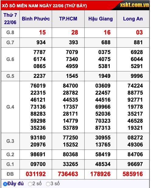 Kết quả xổ số miền Nam ngày 22/6/2019 - Ảnh 1