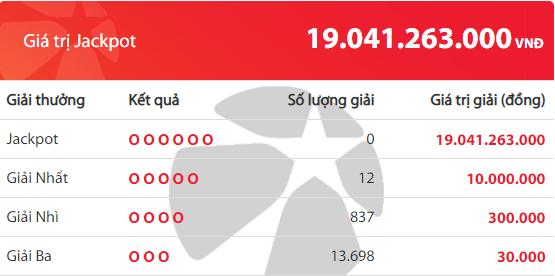 Kết quả xổ số Vietlott hôm nay 26/6/2019: Jackpot hơn 19 tỷ đồng sẽ về tay ai? - Ảnh 2