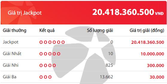 Kết quả xổ số Vietlott hôm nay 28/6/2019: Jackpot hơn 20 tỷ đồng đã tìm thấy chủ nhân? - Ảnh 2