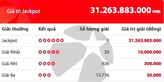 Kết quả xổ số Vietlott hôm nay 7/6/2019: Tìm chủ nhân cho giải Jackpot hơn 31 tỷ đồng - Ảnh 2