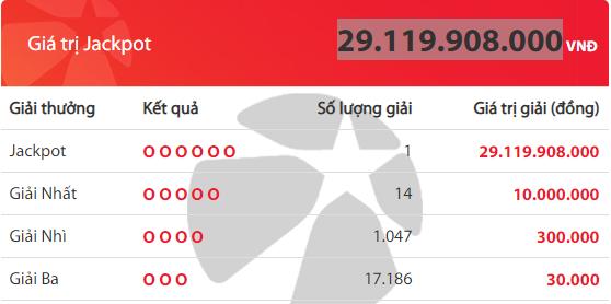 Kết quả xổ số Vietlott hôm nay 12/7/2019: Truy tìm chủ nhân Jackpot hơn 29 tỷ đồng - Ảnh 2