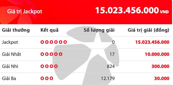 Kết quả xổ số Vietlott hôm nay 17/7/2019: 14 người tiếc nuối giải Jackpot hơn 15 tỷ đồng - Ảnh 2