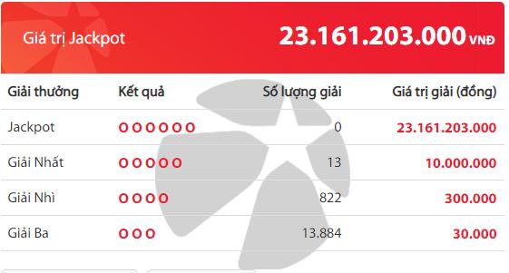 Kết quả xổ số Vietlott hôm nay 3/7/2019: Jackpot hơn 23 tỷ đồng sẽ về tay ai? - Ảnh 2