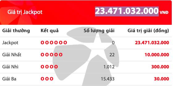 Kết quả xổ số Vietlott hôm nay 2/8/2019: 22 người tiếc nuối giải Jackpot hơn 23 tỷ đồng - Ảnh 2