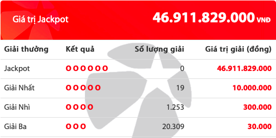 Kết quả xổ số Vietlott hôm nay 23/8/2019: 19 người tiếc nuối Jackpot hơn 46 tỷ đồng - Ảnh 2