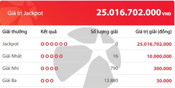 Kết quả xổ số Vietlott hôm nay 7/8/2019: Truy tìm chủ nhân Jackpot hơn 25 tỷ đồng - Ảnh 2