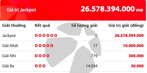 Kết quả xổ số Vietlott hôm nay 7/8/2019: 17 người tiếc nuối giải Jackpot hơn 26 tỷ đồng - Ảnh 2