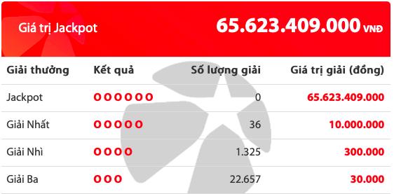 Kết quả xổ số Vietlott hôm nay 4/9/2019: 36 người tiếc nuối giải Jackpot hơn 65 tỷ đồng - Ảnh 2