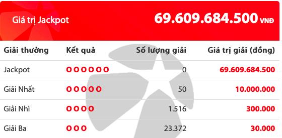 Kết quả xổ số Vietlott hôm nay 6/9/2019: 50 người tiếc nuối giải Jackpot hơn 69 tỷ đồng - Ảnh 2