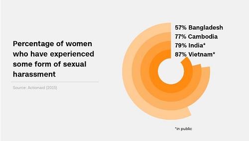 Báo Mỹ: 87% phụ nữ Việt Nam từng bị quấy rối tình dục ở nơi công cộng - Ảnh 1