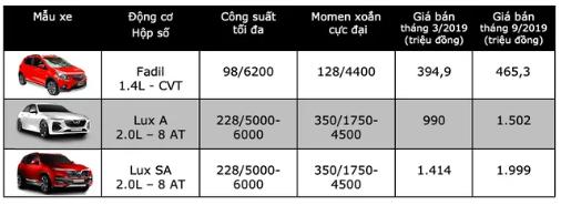 Các đại lí Chevrolet tại Việt Nam đã bắt đầu bán xe VinFast - Ảnh 2