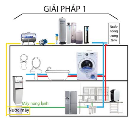 Hệ thống lọc nước sinh hoạt cho gia đình - Ảnh 1