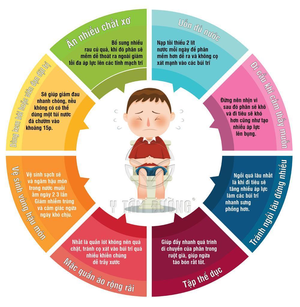 Bệnh trĩ là gì, dấu hiệu và cách chữa hiệu quả không ngờ - Ảnh 3