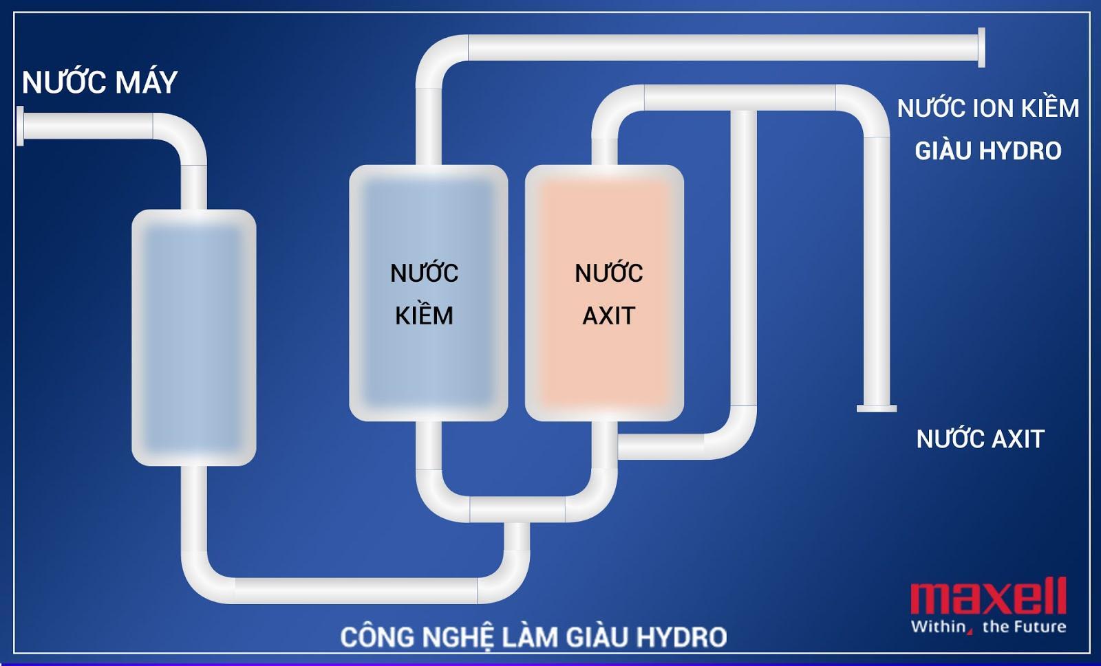 Bảo vệ sức khỏe từ nước uống ion kiềm giàu hydro Atica  - Ảnh 1