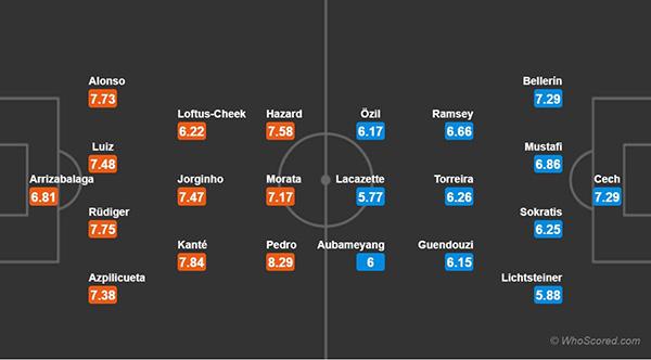 """Chelsea - Arsenal: """"Pháo thủ"""" tiếp tục nếm trái đắng? - Ảnh 3"""