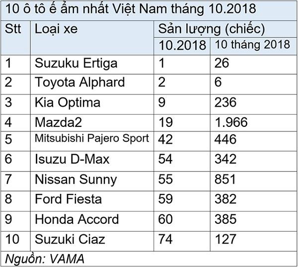 Điểm danh 10 mẫu ô tô ế ẩm nhất thị trường Việt tháng 10/2018 - Ảnh 2