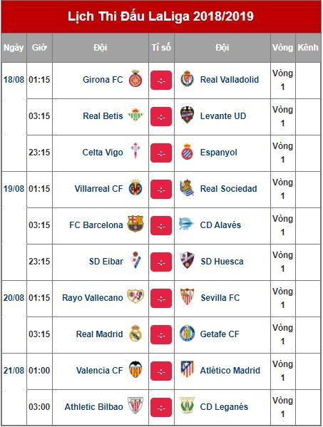 Lịch thi đấu bóng đá ngoại hạng Anh, Serie A, La Liga ngày 18/8 - Ảnh 2