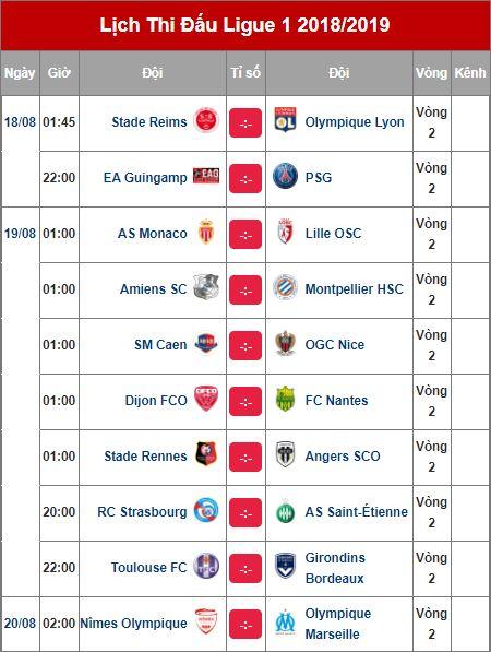 Lịch thi đấu bóng đá ngoại hạng Anh, Serie A, La Liga ngày 18/8 - Ảnh 4