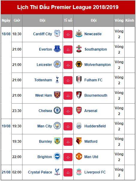 Lịch thi đấu bóng đá ngoại hạng Anh, Serie A, La Liga ngày 18/8 - Ảnh 1