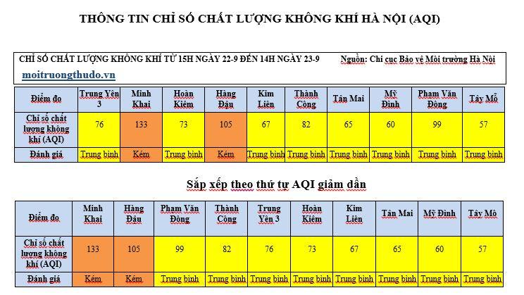 Hà Nội: Chất lượng không khí khu vực Minh Khai đang ở mức kém - Ảnh 1