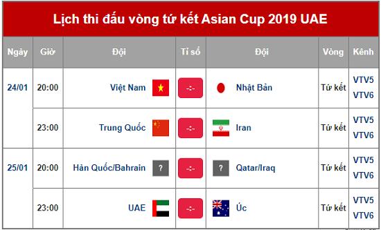 Xác định 3 cặp đấu ở vòng tứ kết Asian Cup 2019: Cơ hội nào cho Việt Nam? - Ảnh 2
