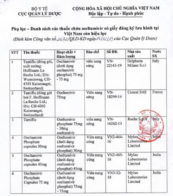 Danh sách 6 thuốc cúm chứa oseltamivir có giấy đăng ký lưu hành tại Việt Nam - Ảnh 2