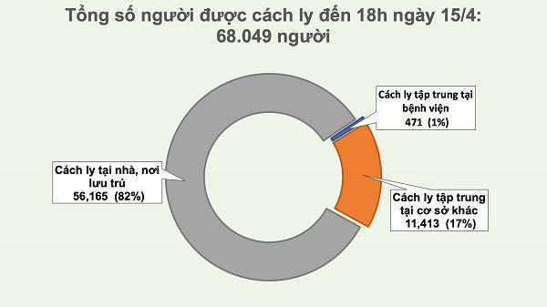 Không ghi nhận ca mắc mới Covid-19, Việt Nam đã chữa khỏi 64% ca bệnh - Ảnh 3