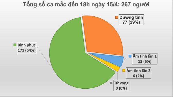 Không ghi nhận ca mắc mới Covid-19, Việt Nam đã chữa khỏi 64% ca bệnh - Ảnh 1