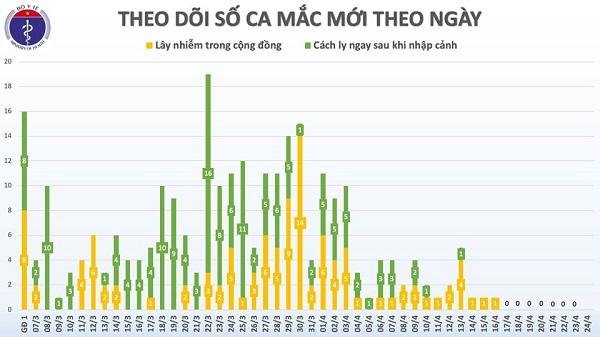 Việt Nam bước vào ngày thứ 8 liên tiếp không có ca mắc mới Covid-19 - Ảnh 2