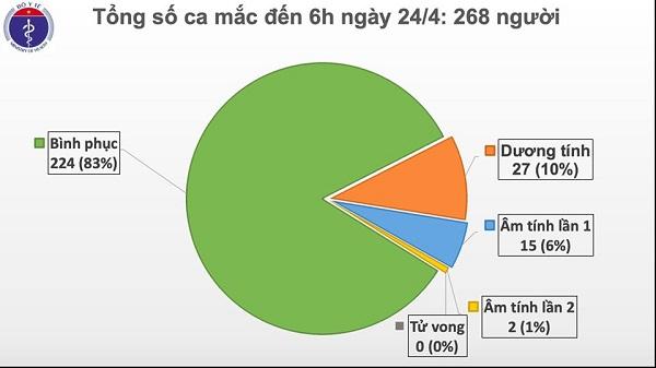 Việt Nam bước vào ngày thứ 8 liên tiếp không có ca mắc mới Covid-19 - Ảnh 1