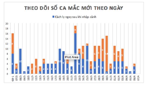 Liên tục 3 buổi sáng, Việt Nam không ghi nhận ca mắc mới Covid- 19 - Ảnh 2