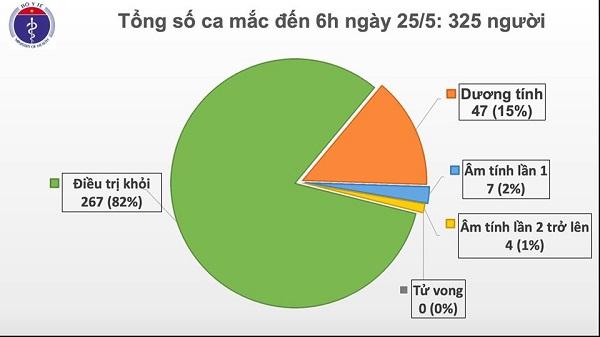 39 ngày Việt Nam không có ca mắc mới COVID-19 ở cộng đồng, 11 ca đang điều trị đã âm tính - Ảnh 1