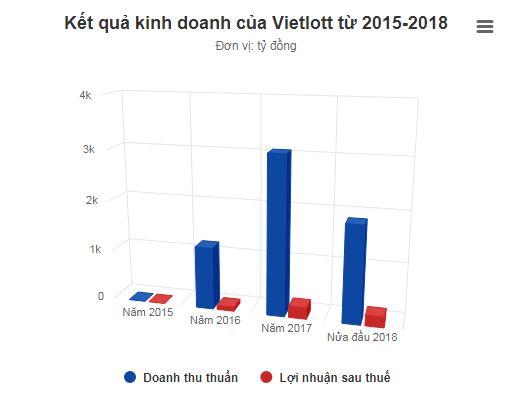 Doanh thu Vietlott tăng lên 210 tỷ đồng vì nguyên nhân bất ngờ - Ảnh 1