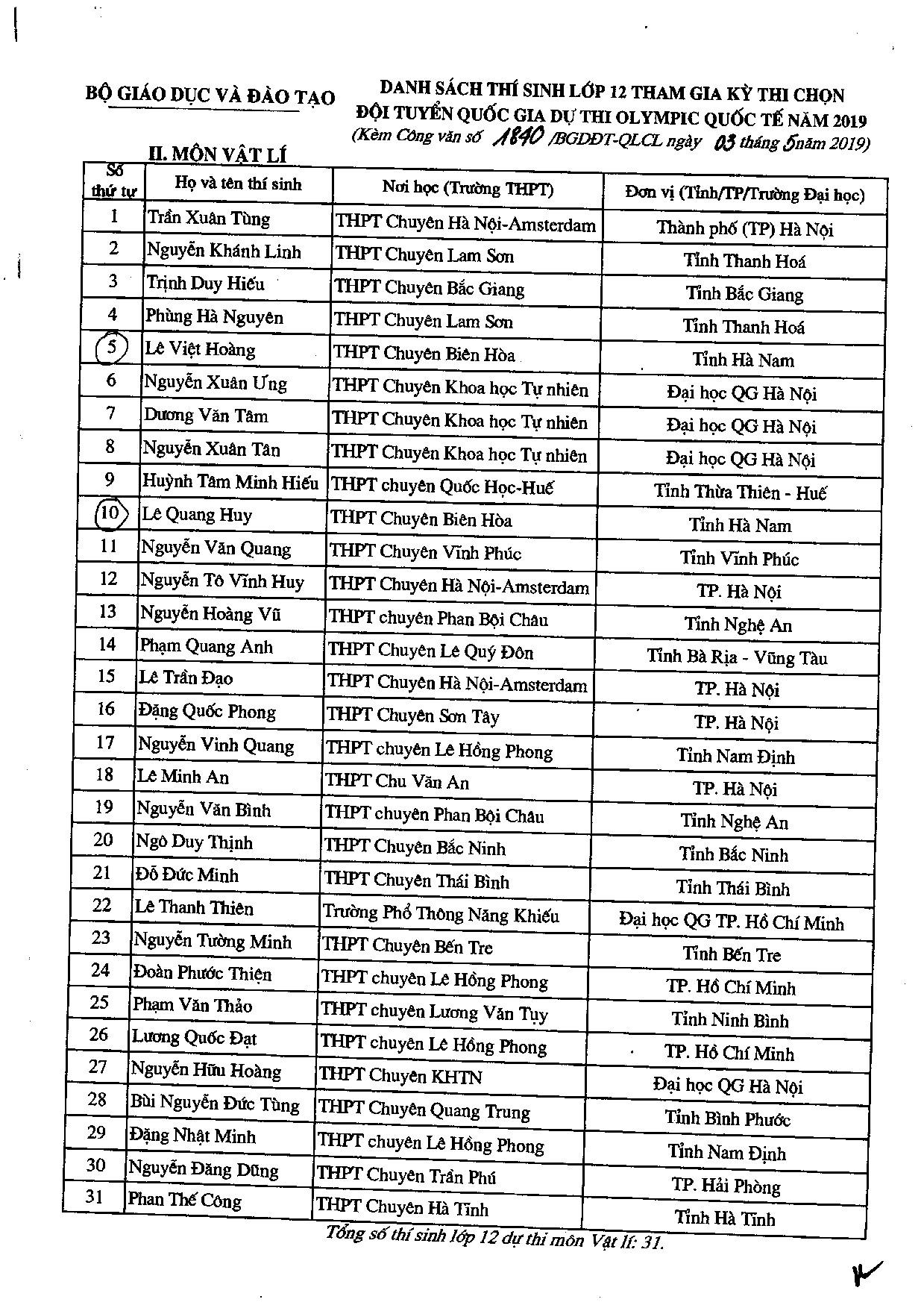 Danh sách 134 thí sinh đầu tiên trúng tuyển vào đại học năm 2019 - Ảnh 3