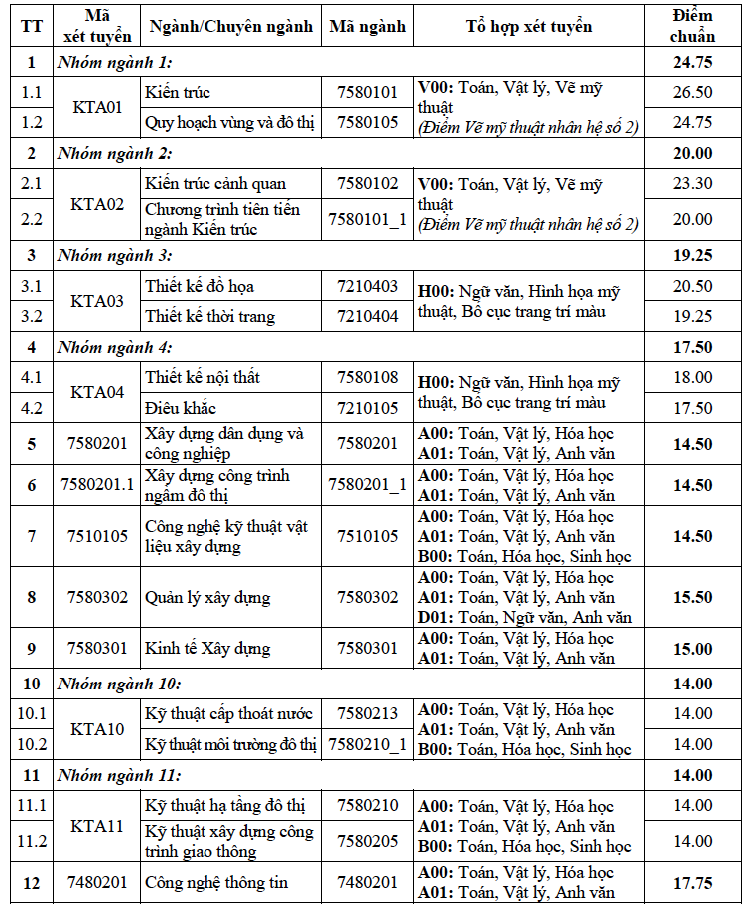 Điểm chuẩn Đại học Kiến trúc Hà Nội cao nhất lấy 26,5 điểm - Ảnh 1