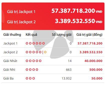Kết quả xổ số Vietlott ngày 11/2/2020:14 người vuột mất Jackpot hơn 55 tỷ đồng - Ảnh 2