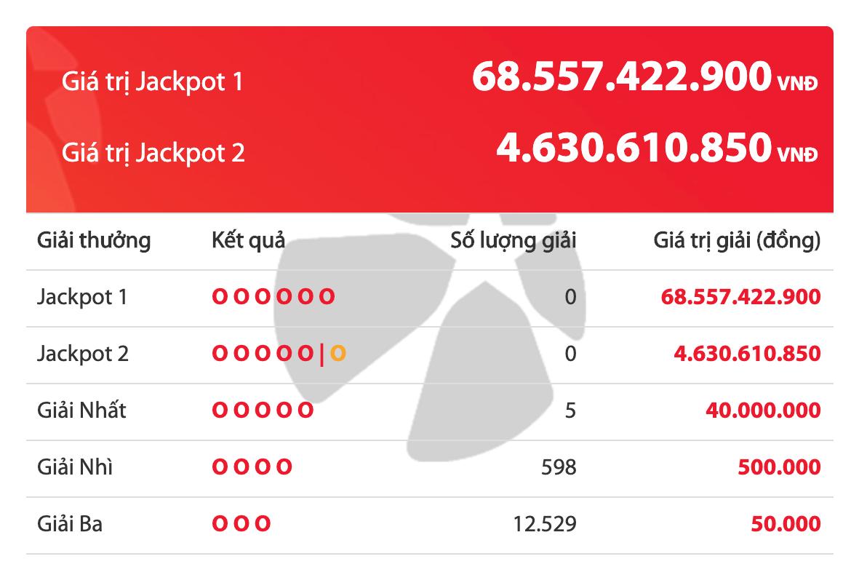 Kết quả xổ số Vietlott ngày 22/2/2020: 5 người vuột mất giải Jackpot hơn 68 tỷ đồng - Ảnh 2