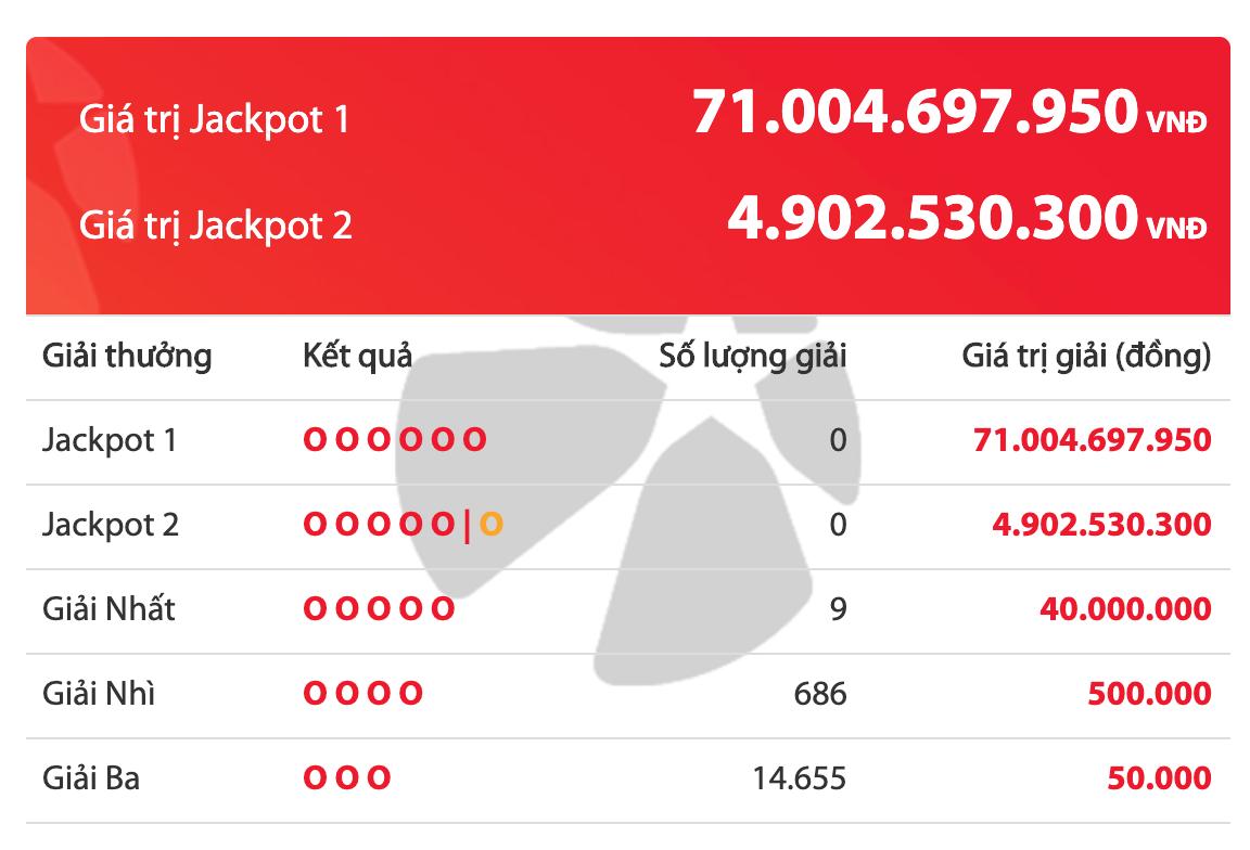 Kết quả xổ số Vietlott ngày 25/2/2020: 9 khách hàng vuột mất giải Jackpot hơn 71 tỷ đồng - Ảnh 2