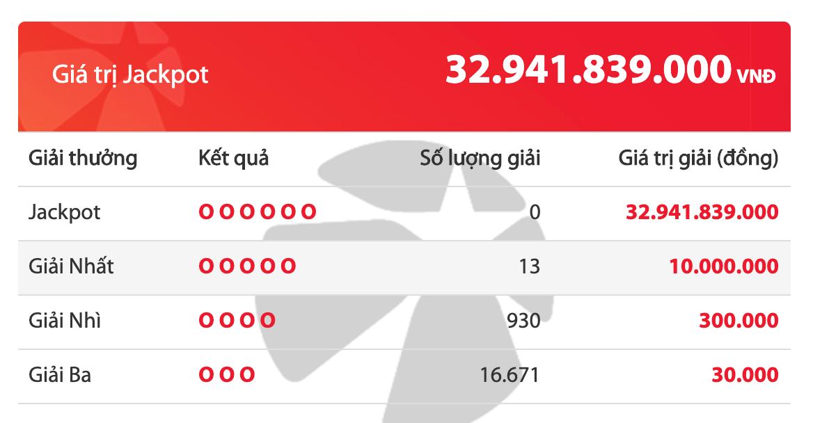 """Kết quả xổ số Vietlott hôm nay 28/2/2020: 13 khách """"tuột tay"""" giải Jackpot 32 tỷ đồng - Ảnh 2"""