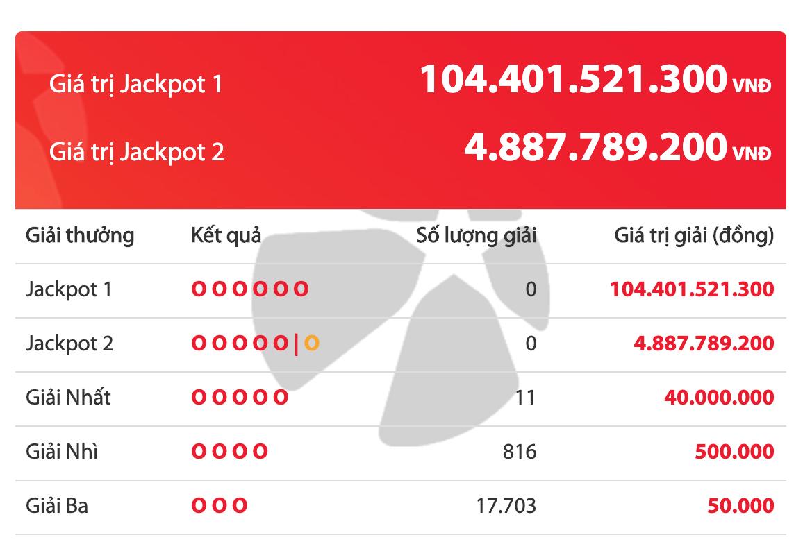 Kết quả xổ số Vietlott ngày 17/3/2020: Giải Jackpot khủng hơn 100 tỷ chưa tìm được chủ nhân - Ảnh 2