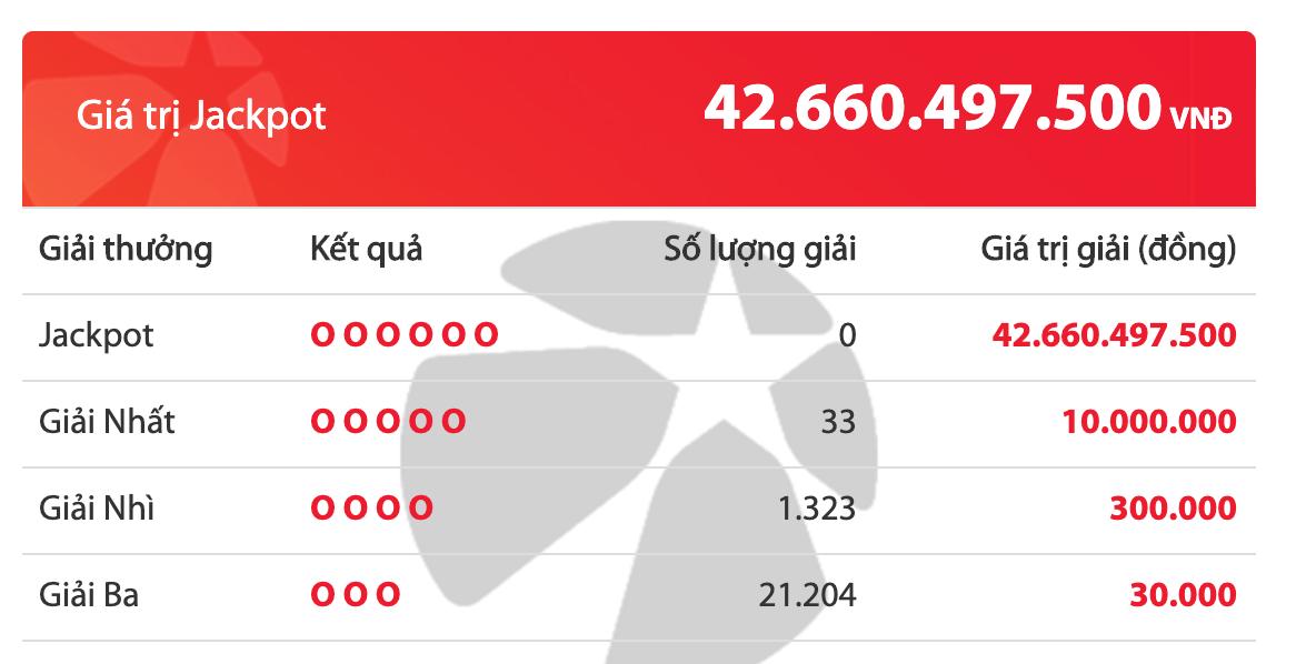 Kết quả xổ số Vietlott hôm nay 6/3/2020: 33 khách tuột tay khỏi giải Jackpot hơn 42 tỷ đồng - Ảnh 2